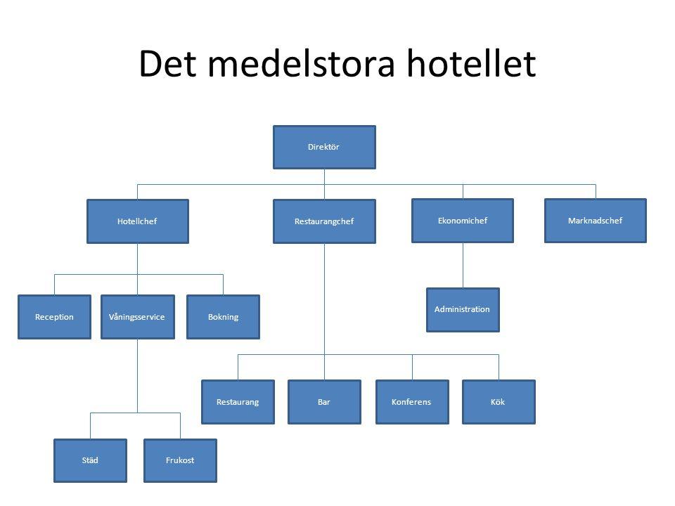 Det medelstora hotellet