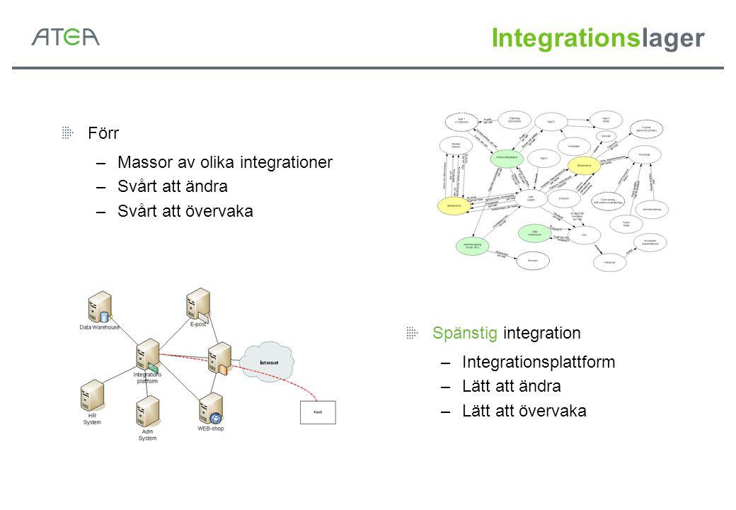 Integrationslager Förr Massor av olika integrationer Svårt att ändra