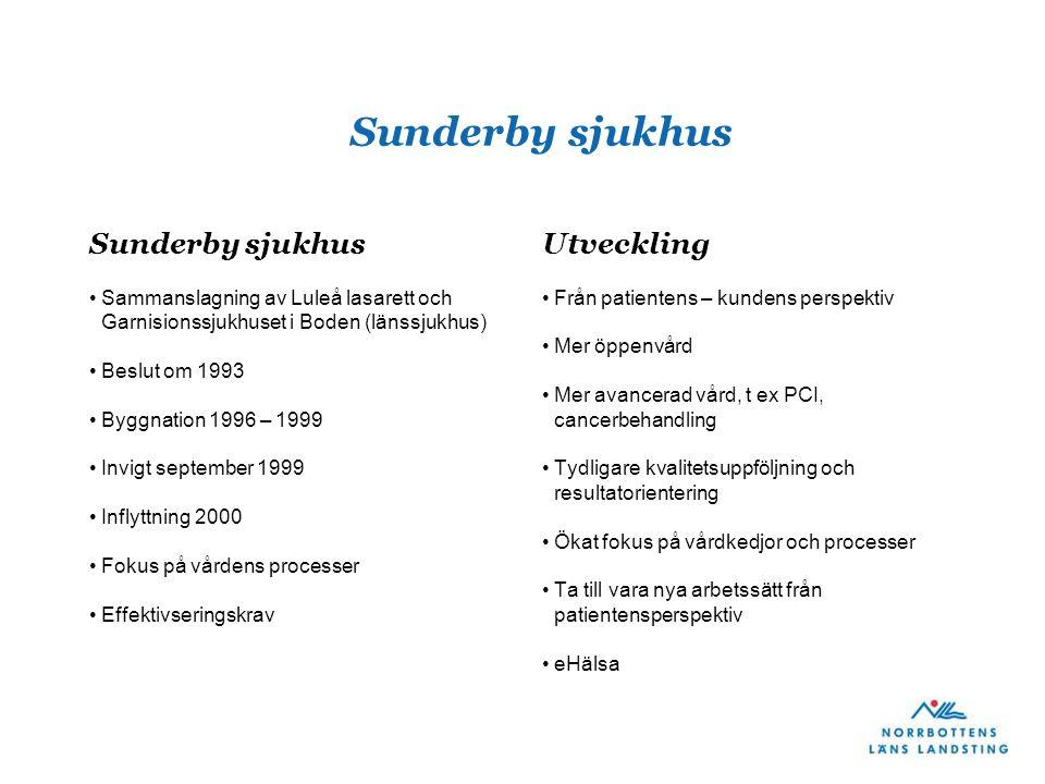 Sunderby sjukhus Sunderby sjukhus Utveckling