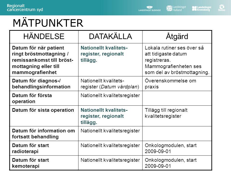 MÄTPUNKTER HÄNDELSE DATAKÄLLA Åtgärd