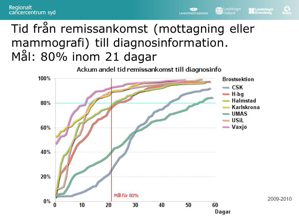 Tid från remissankomst (mottagning eller mammografi) till diagnosinformation. Mål: 80% inom 21 dagar