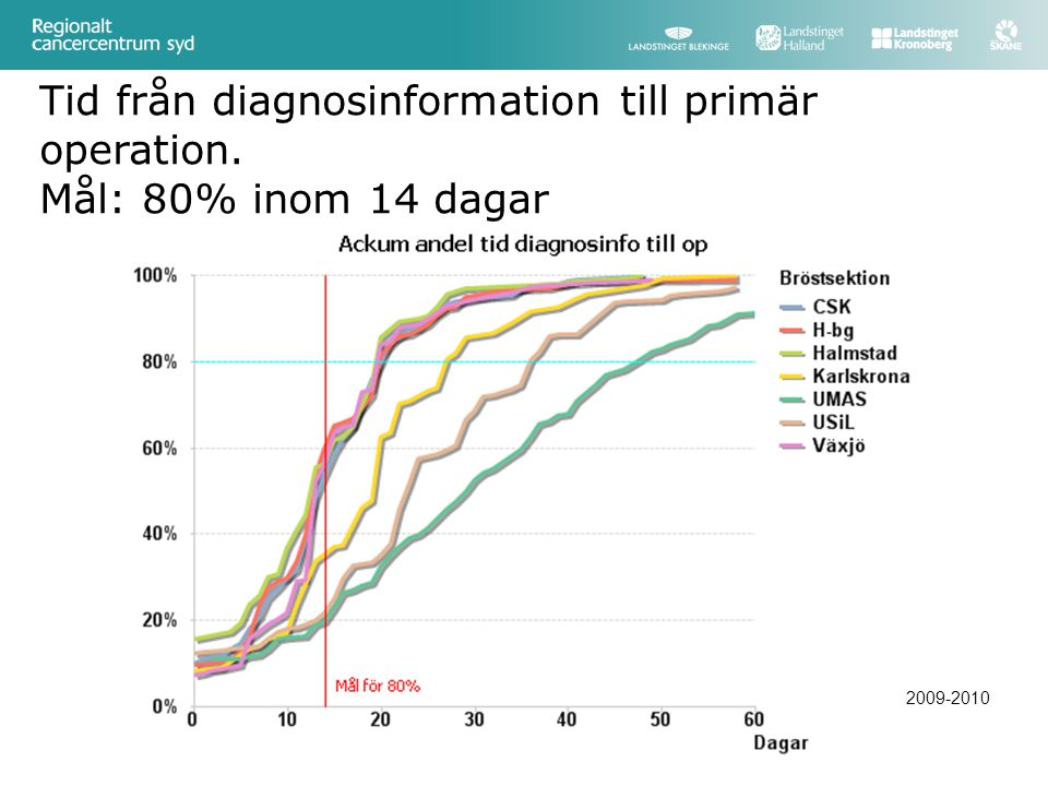 Tid från diagnosinformation till primär operation