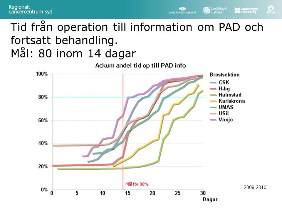 Tid från operation till information om PAD och fortsatt behandling