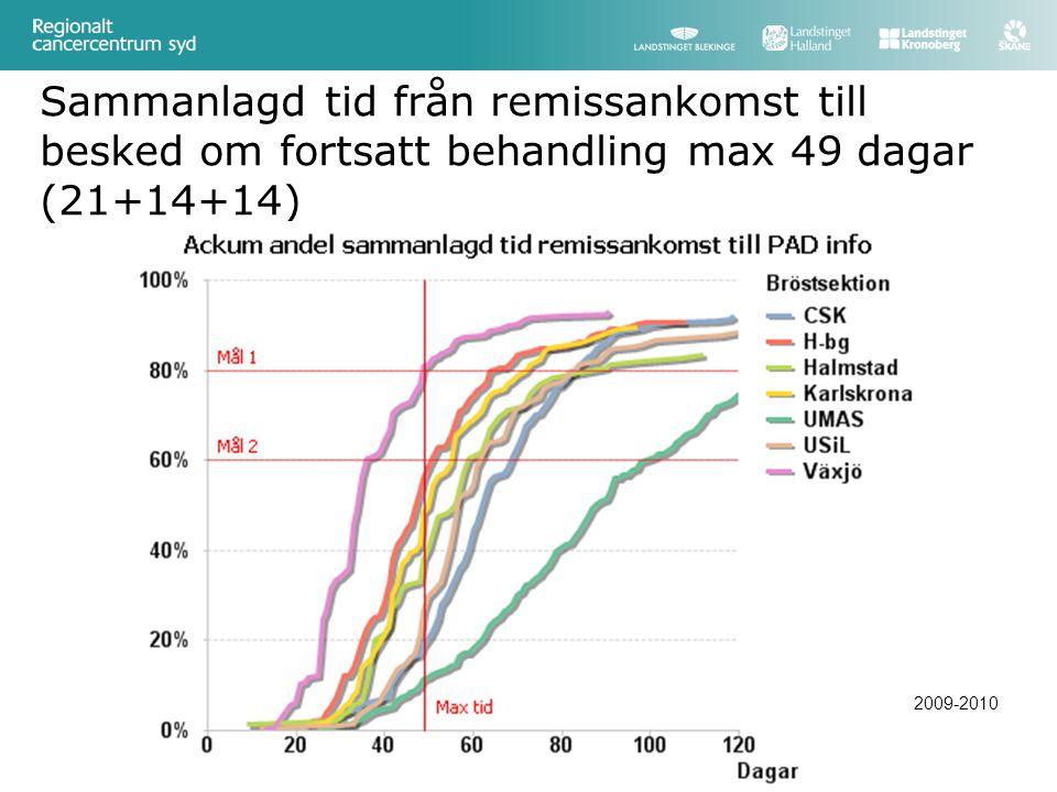 Sammanlagd tid från remissankomst till besked om fortsatt behandling max 49 dagar (21+14+14)