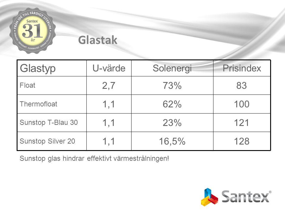 Glastak Glastyp U-värde Solenergi Prisindex 2,7 73% 83 1,1 62% 100 1,1