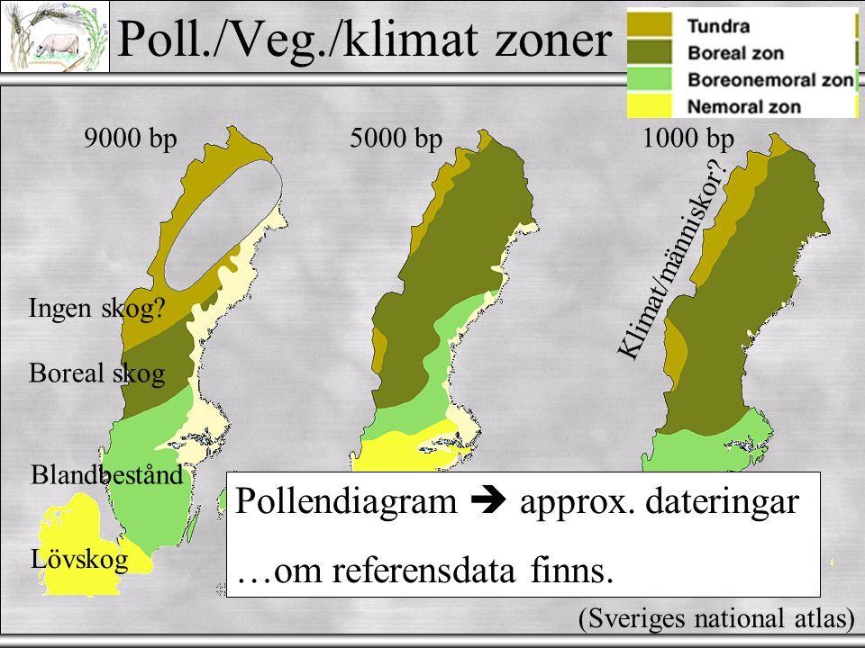 Poll./Veg./klimat zoner