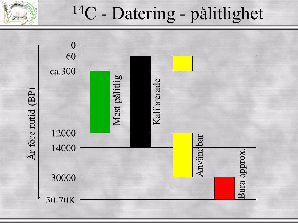 14C - Datering - pålitlighet