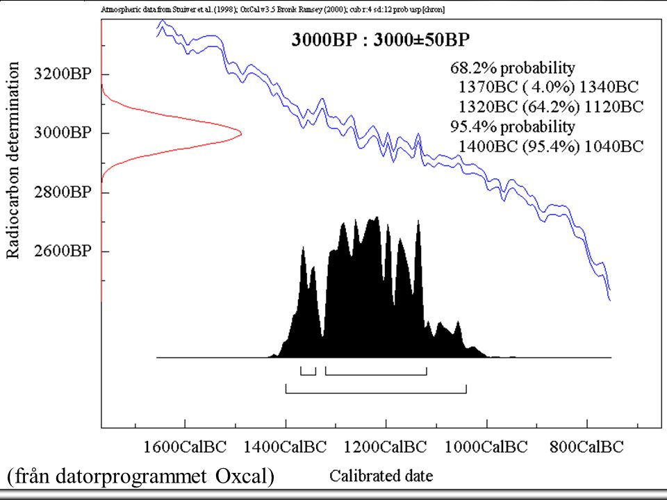 14C - Kalibration (från datorprogrammet Oxcal) standard deviation