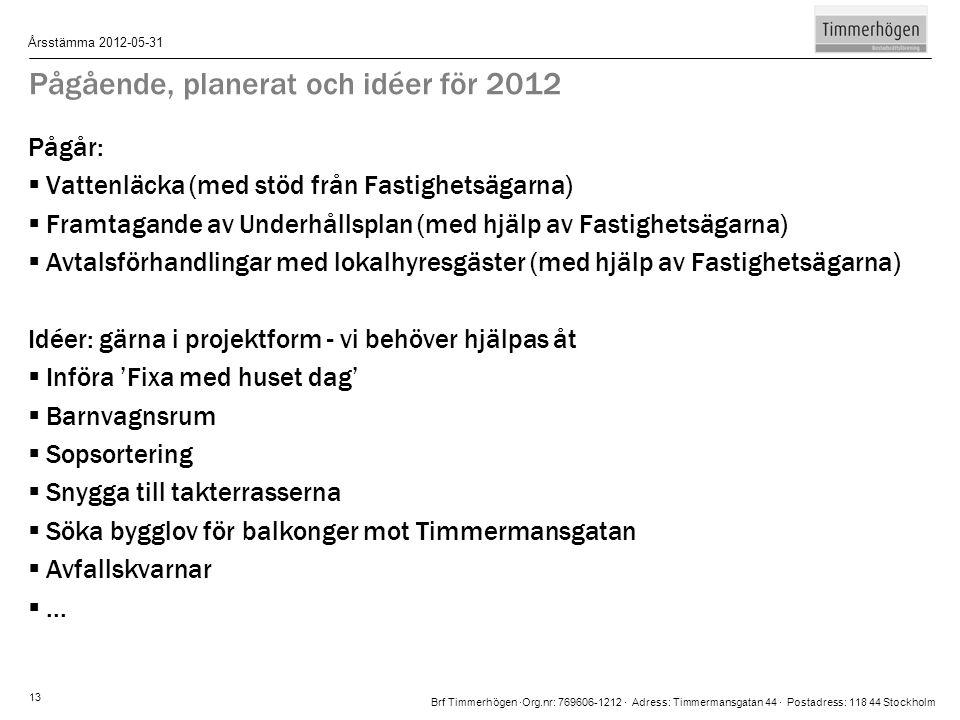 Pågående, planerat och idéer för 2012