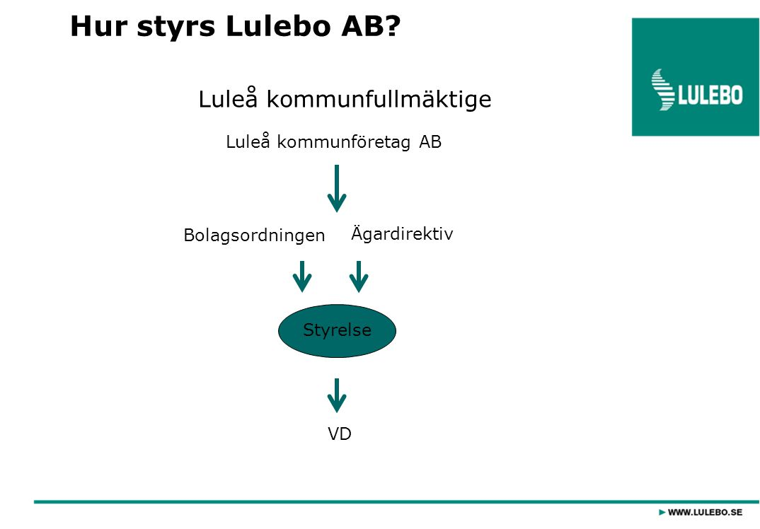 Hur styrs Lulebo AB Luleå kommunfullmäktige Luleå kommunföretag AB