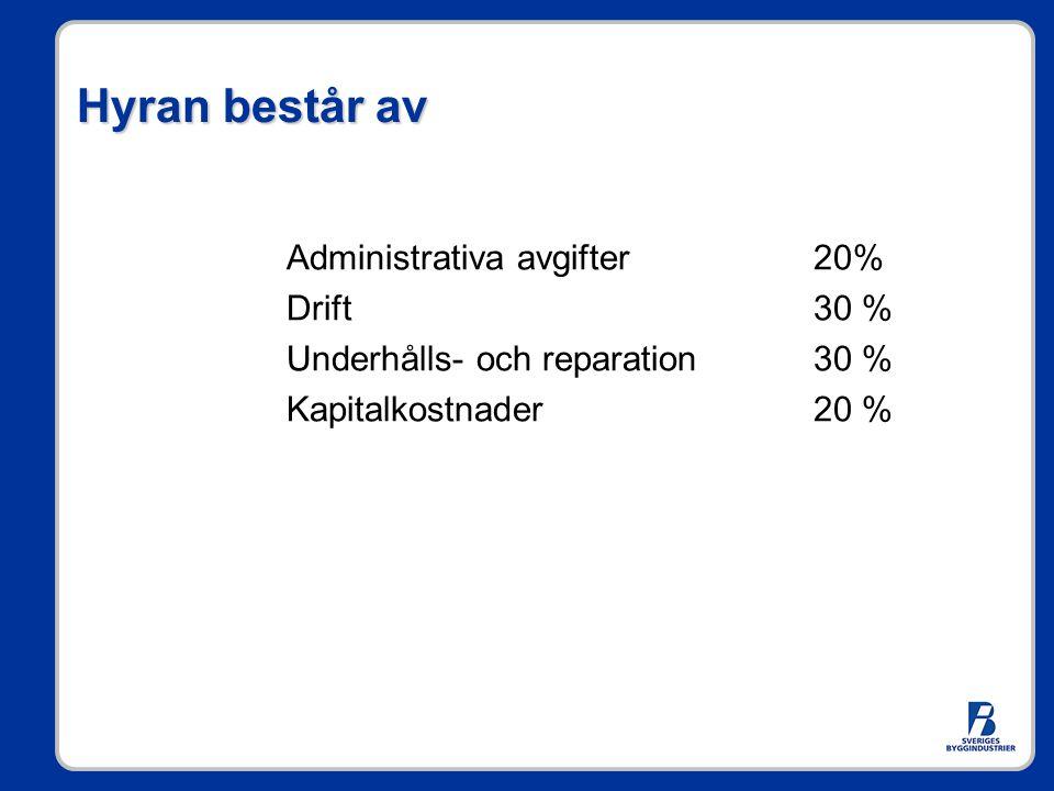 Hyran består av Administrativa avgifter 20% Drift 30 % Underhålls- och reparation 30 % Kapitalkostnader 20 %