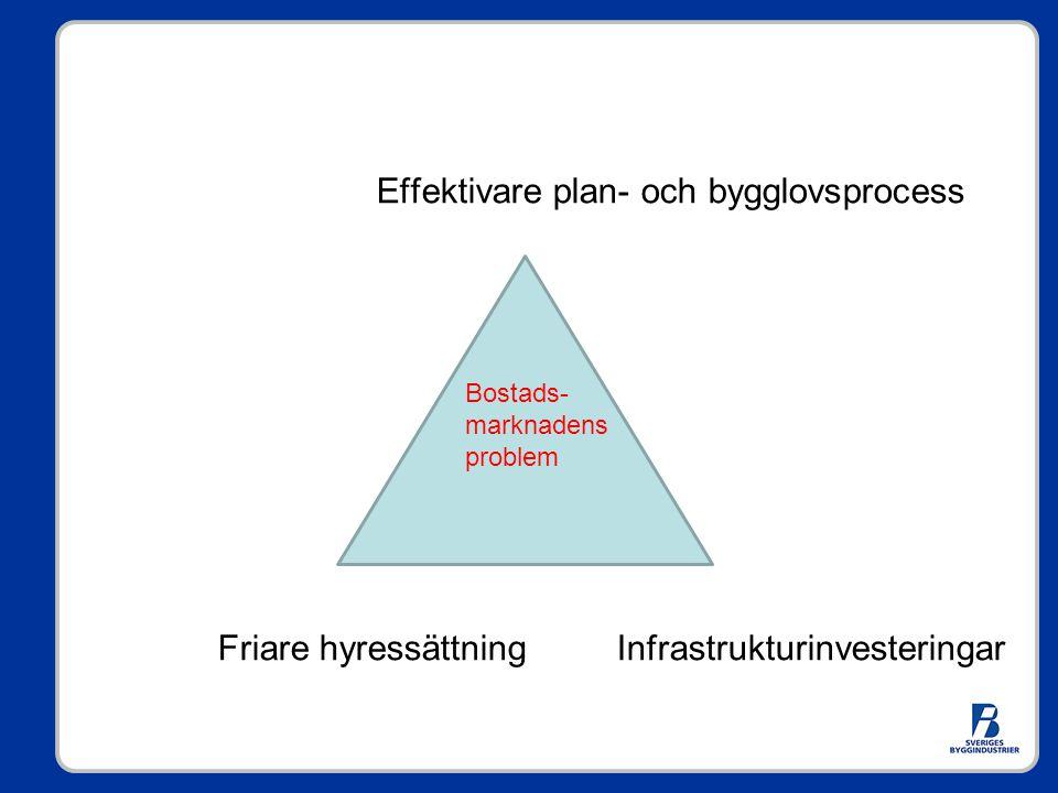 Effektivare plan- och bygglovsprocess Friare hyressättning Infrastrukturinvesteringar