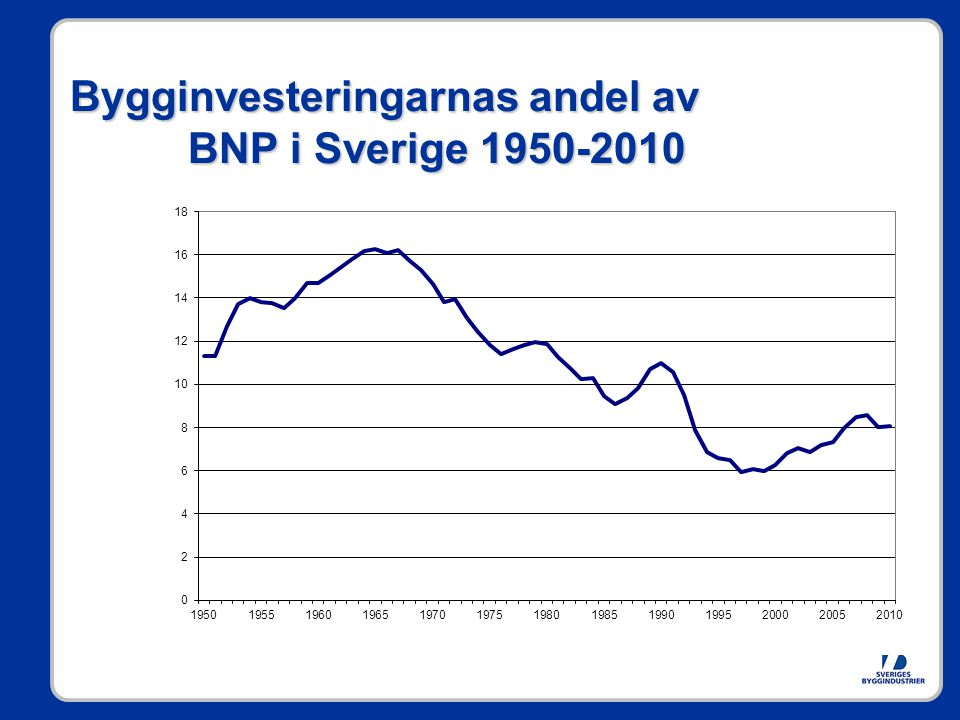 Bygginvesteringarnas andel av BNP i Sverige 1950-2010