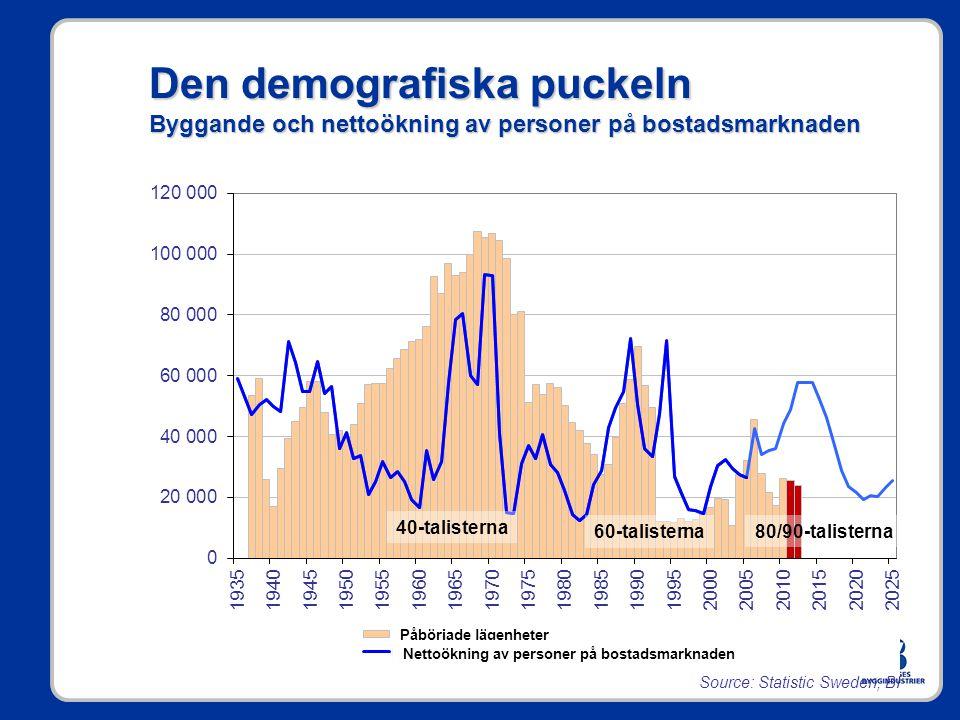 Den demografiska puckeln Byggande och nettoökning av personer på bostadsmarknaden