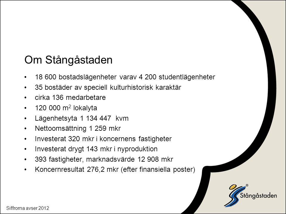 Om Stångåstaden 18 600 bostadslägenheter varav 4 200 studentlägenheter