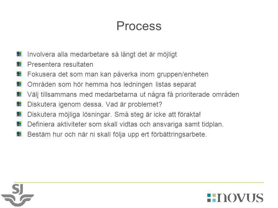 Process Involvera alla medarbetare så långt det är möjligt