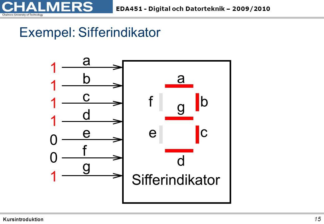 Exempel: Sifferindikator