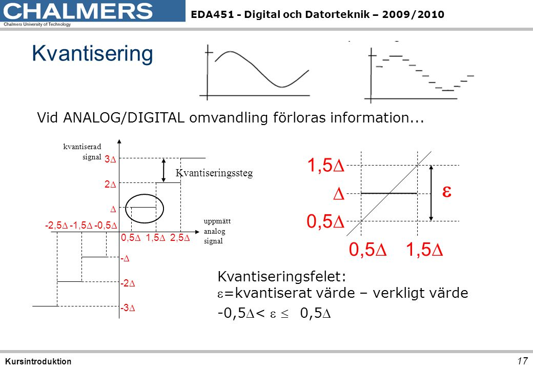 Kvantisering Vid ANALOG/DIGITAL omvandling förloras information... -2,5 -1,5 -0,5 0,5 1,5