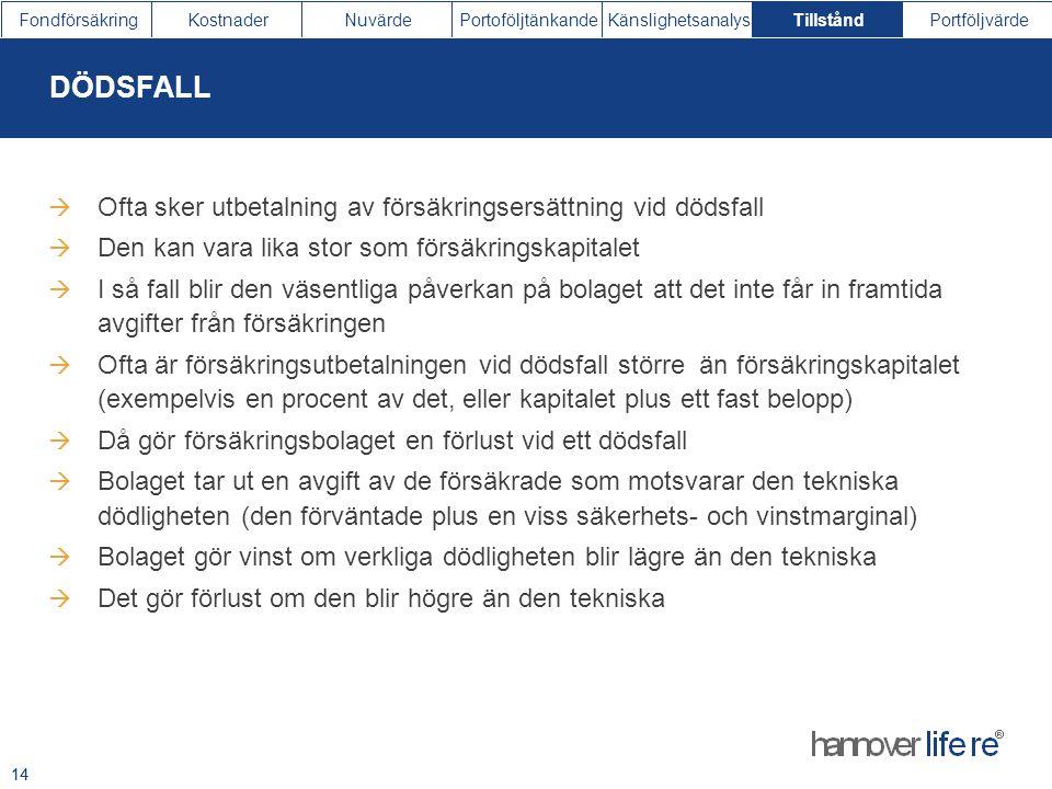Aktiv Premiebefriad Fribrev Slutut-betalad Död Återköp ÖVERGÅNGAR