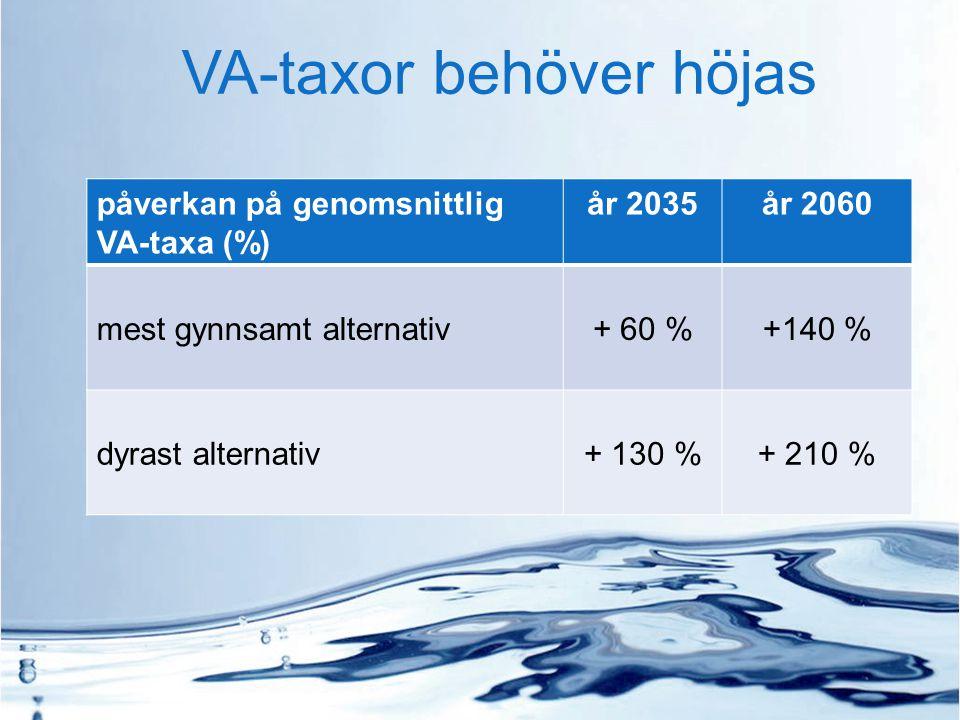 VA-taxor behöver höjas