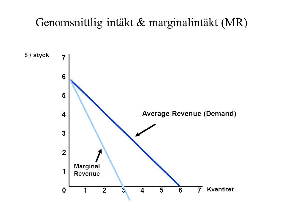 Genomsnittlig intäkt & marginalintäkt (MR)