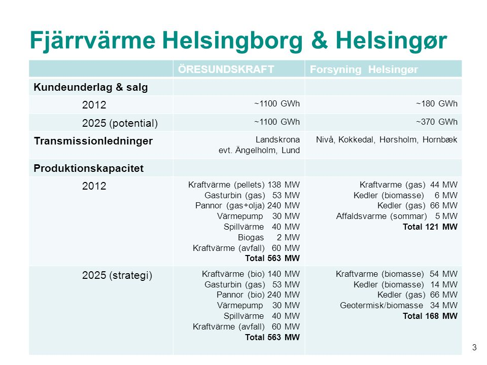 Fjärrvärme Helsingborg & Helsingør