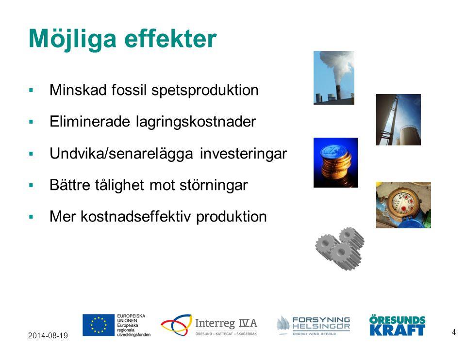 Möjliga effekter Minskad fossil spetsproduktion