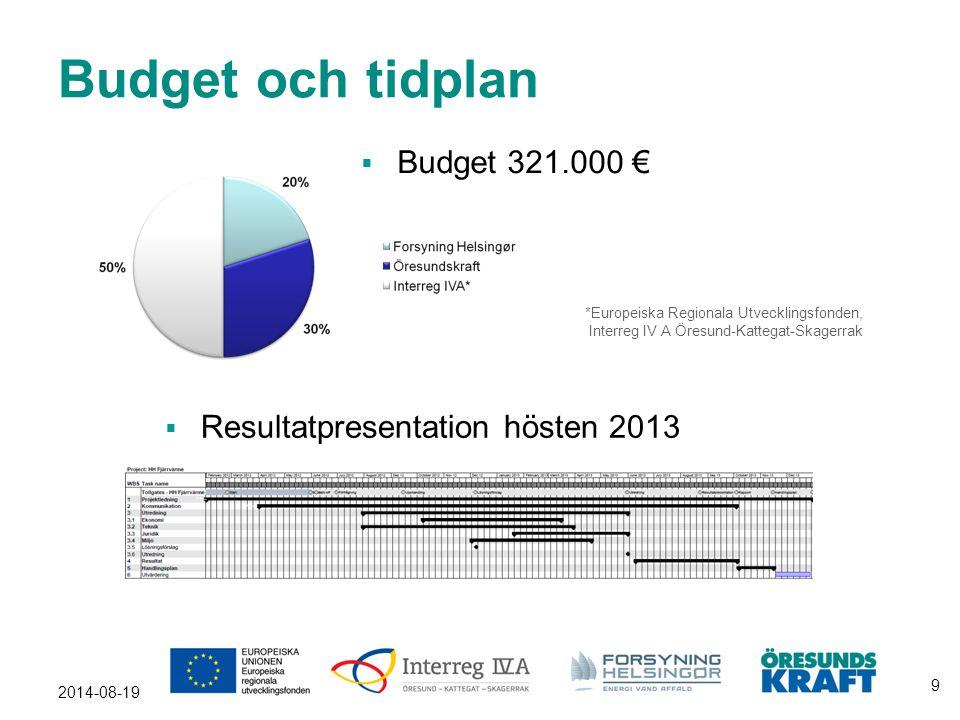 Budget och tidplan Budget 321.000 € Resultatpresentation hösten 2013