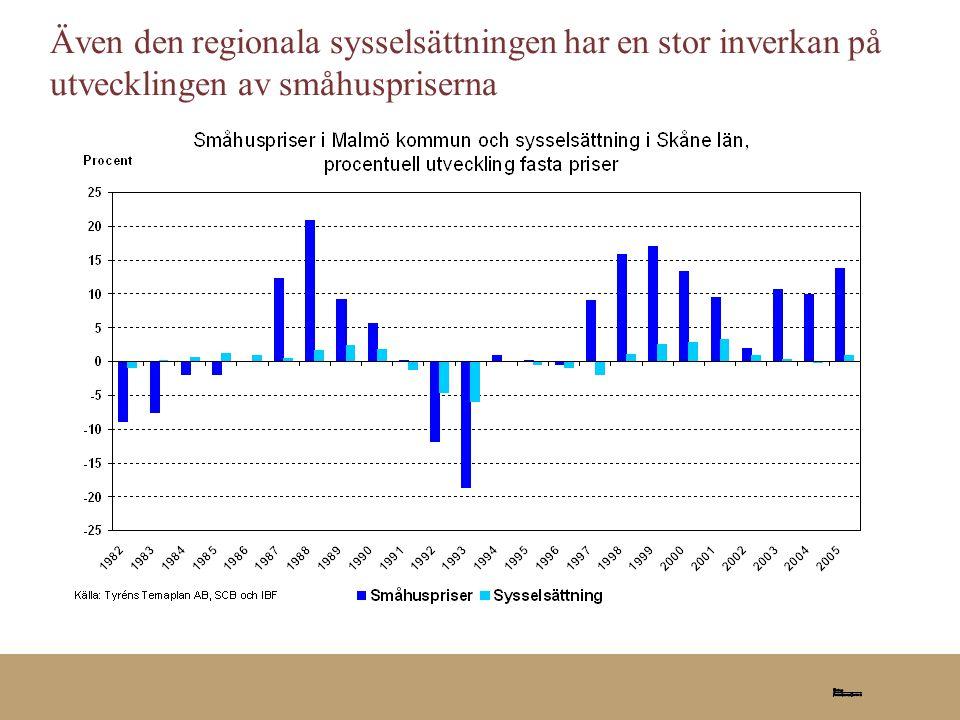 2006-08-25 Även den regionala sysselsättningen har en stor inverkan på utvecklingen av småhuspriserna.
