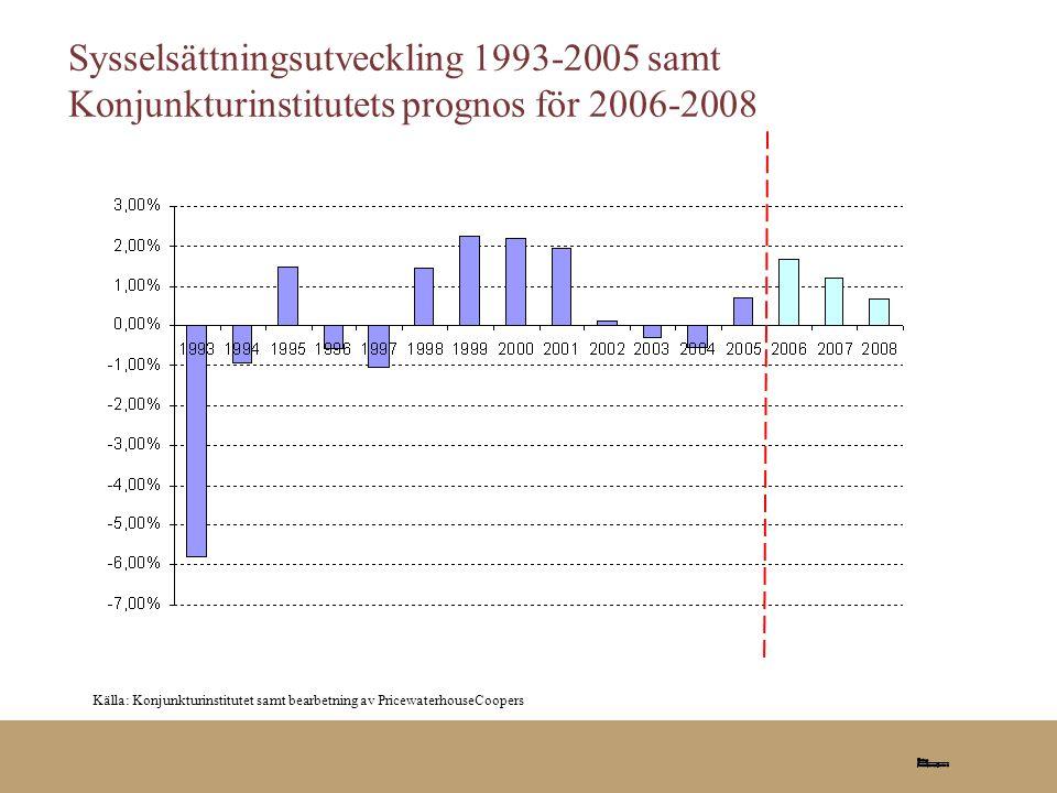 2006-08-25 Sysselsättningsutveckling 1993-2005 samt Konjunkturinstitutets prognos för 2006-2008.