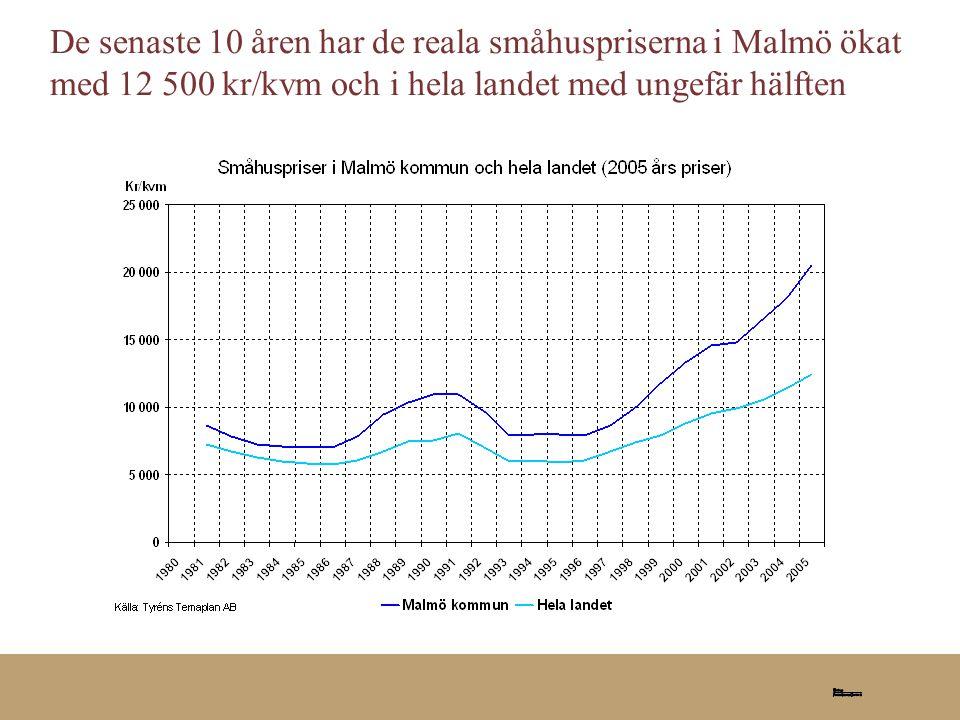 2006-08-25 De senaste 10 åren har de reala småhuspriserna i Malmö ökat med 12 500 kr/kvm och i hela landet med ungefär hälften.