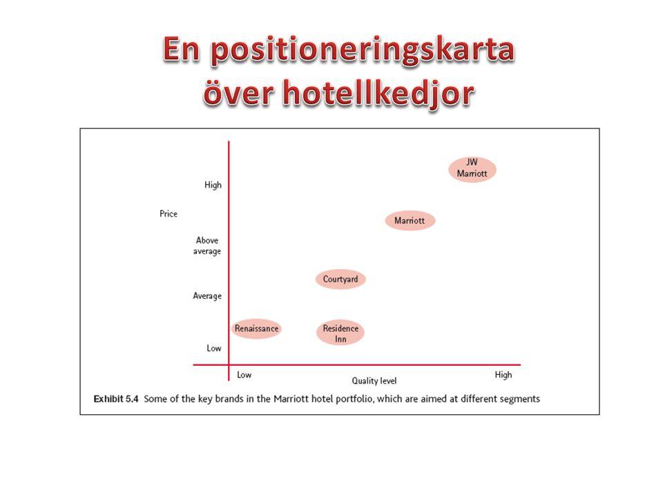En positioneringskarta över hotellkedjor
