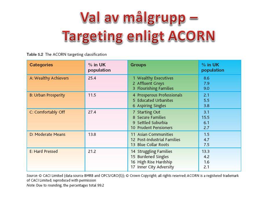 Val av målgrupp – Targeting enligt ACORN