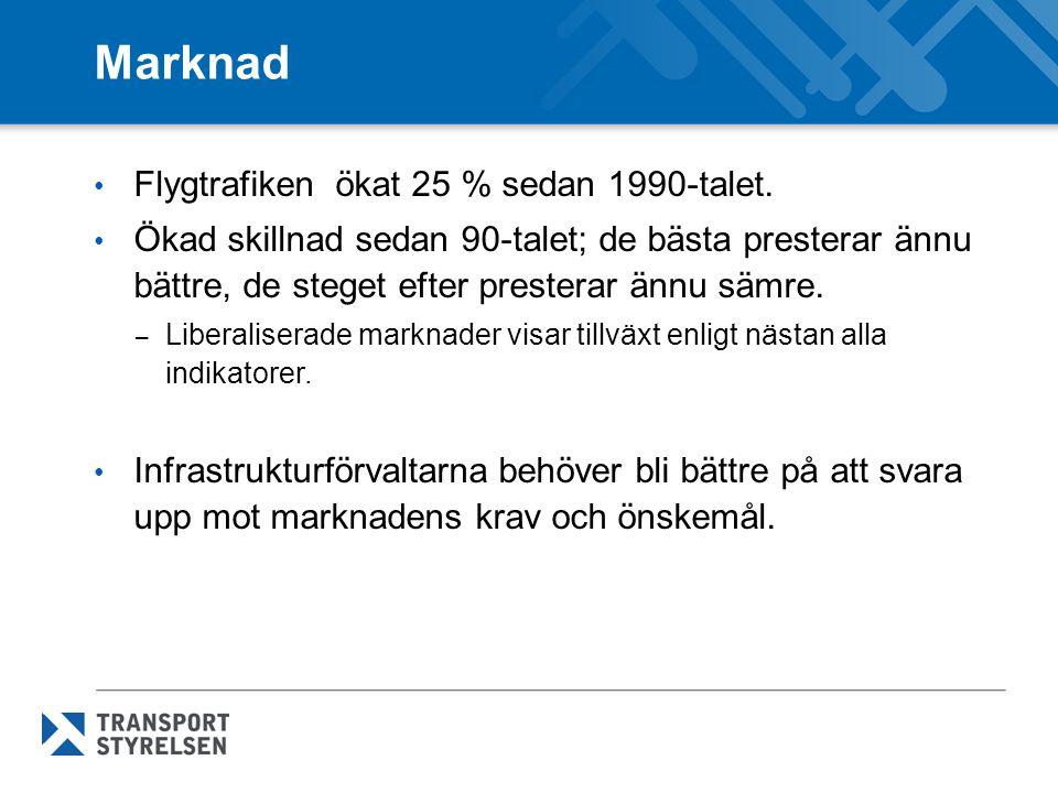 Marknad Flygtrafiken ökat 25 % sedan 1990-talet.