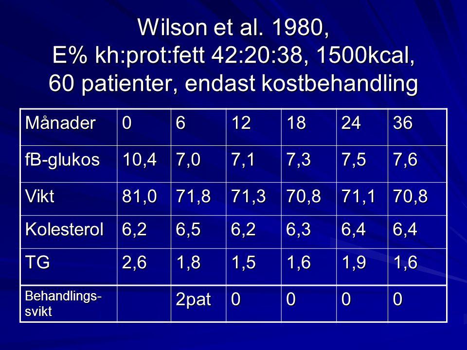 Wilson et al. 1980, E% kh:prot:fett 42:20:38, 1500kcal, 60 patienter, endast kostbehandling