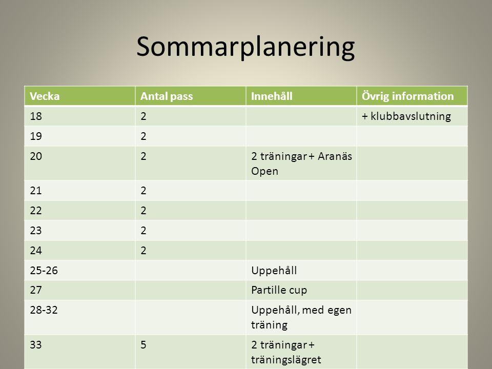 Sommarplanering Vecka Antal pass Innehåll Övrig information 18 2