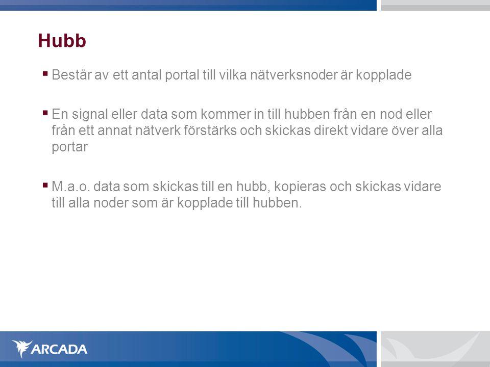 Hubb Består av ett antal portal till vilka nätverksnoder är kopplade