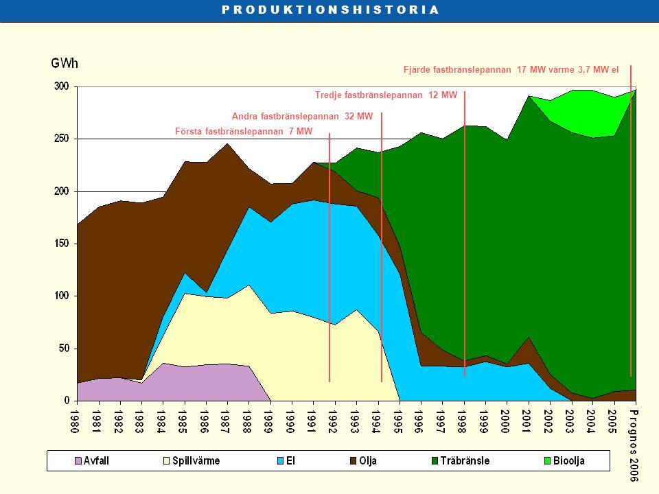 P R O D U K T I O N S H I S T O R I A Fjärde fastbränslepannan 17 MW värme 3,7 MW el. Tredje fastbränslepannan 12 MW.