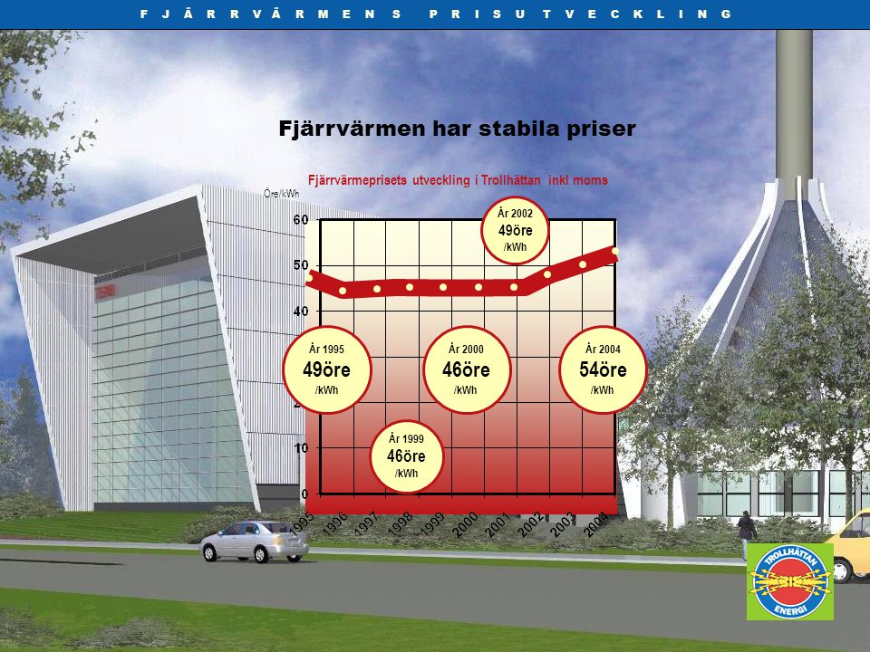Fjärrvärmeprisets utveckling i Trollhättan inkl moms