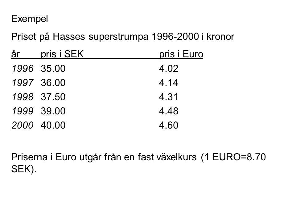 Exempel Priset på Hasses superstrumpa 1996-2000 i kronor. år pris i SEK pris i Euro. 1996 35.00 4.02.