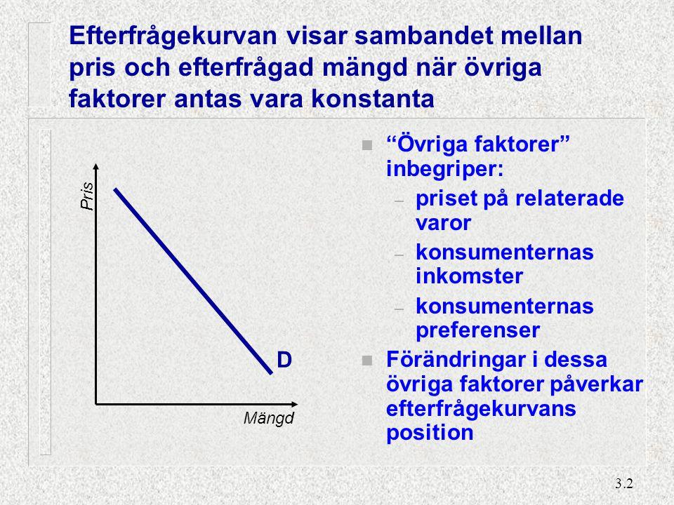 Utbudskurvan visar sambandet mellan pris och utbjuden mängd när övriga faktorer är oförändrade