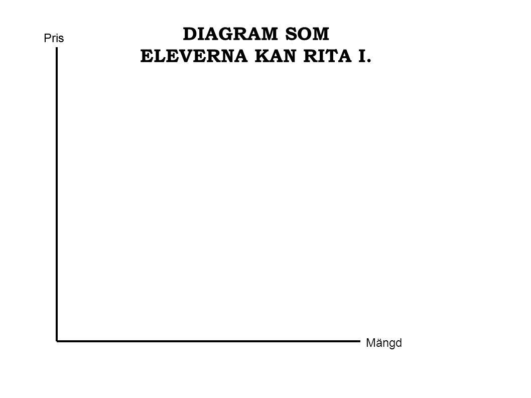 DIAGRAM SOM ELEVERNA KAN RITA I.