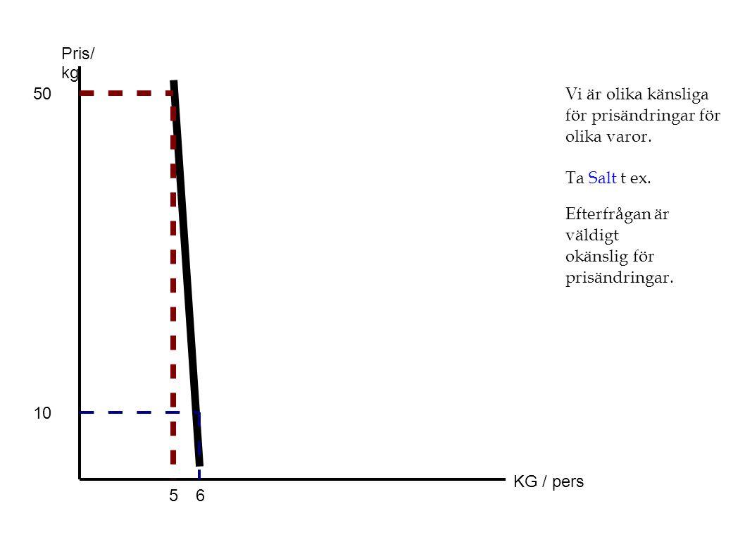 Pris/ kg 50. Vi är olika känsliga för prisändringar för olika varor. Ta Salt t ex. Efterfrågan är väldigt okänslig för prisändringar.