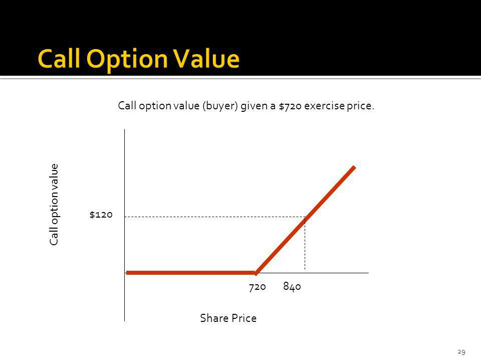 Call option value (buyer) given a $720 exercise price.