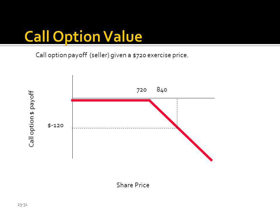Call Option Value Call option payoff (seller) given a $720 exercise price. 720 840. Call option $ payoff.