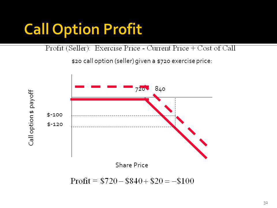 $20 call option (seller) given a $720 exercise price: