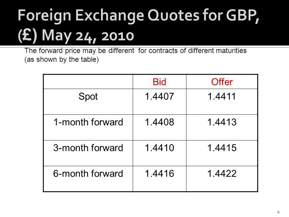 Foreign Exchange Quotes for GBP, (£) May 24, 2010