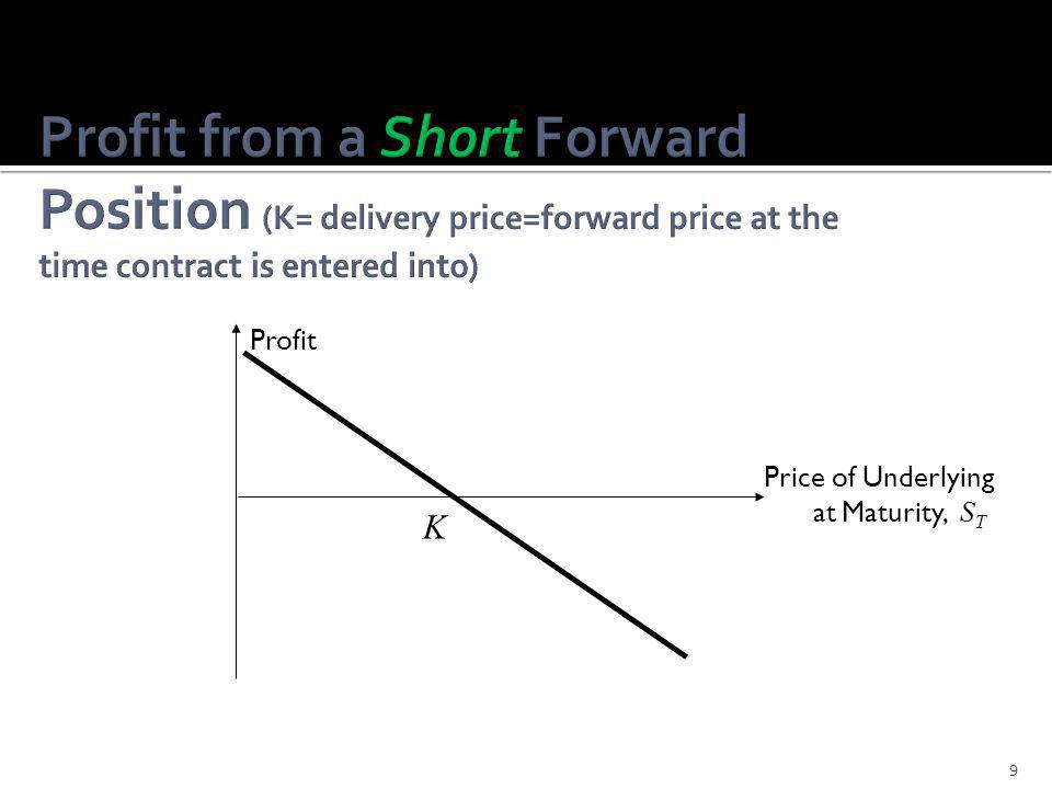 Profit from a Short Forward Position (K= delivery price=forward price at the time contract is entered into)