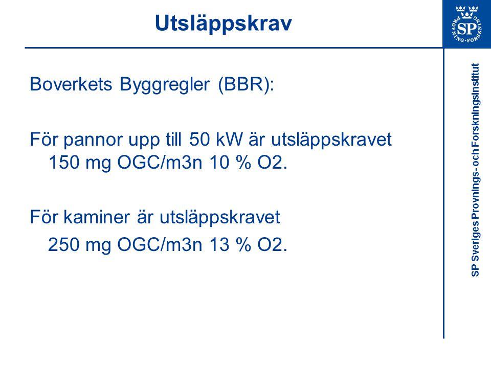 Utsläppskrav Boverkets Byggregler (BBR):