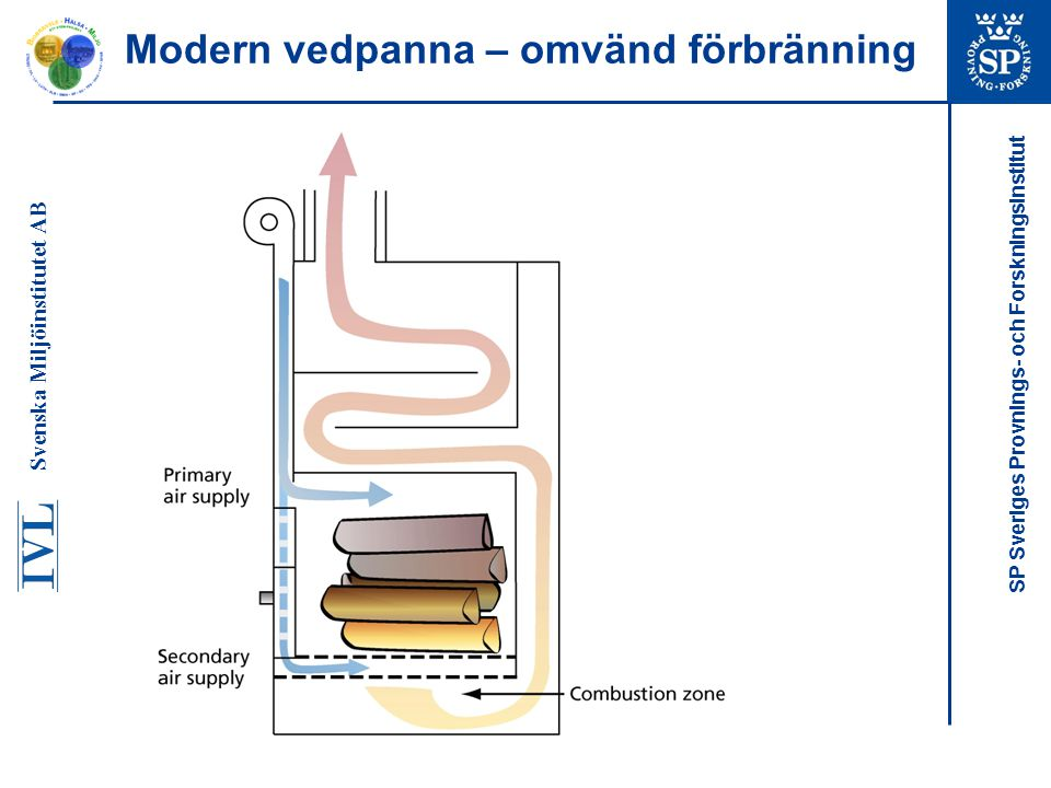 Modern vedpanna – omvänd förbränning